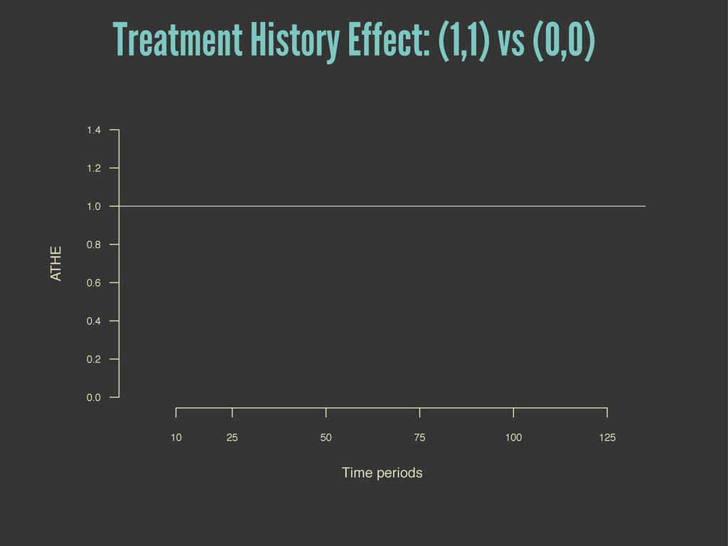 Treatment History Effect: (1,1) vs (0,0) Time p...