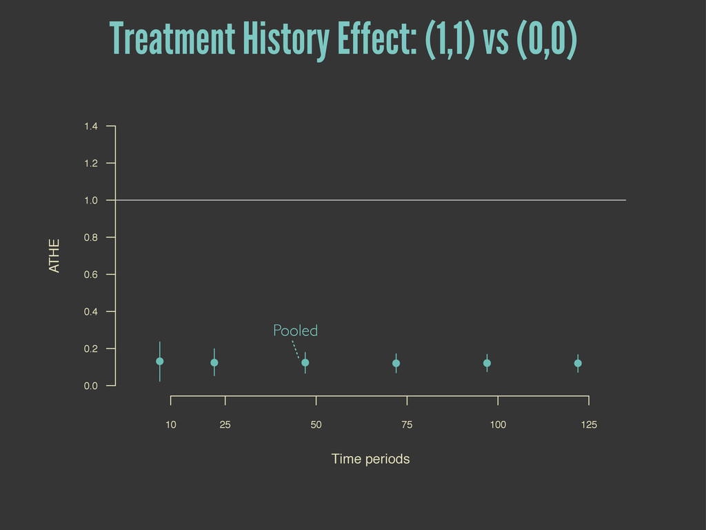Pooled Treatment History Effect: (1,1) vs (0,0)...