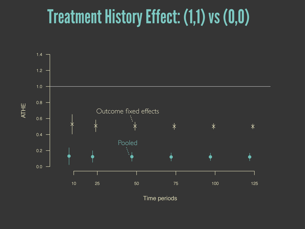 Pooled Outcome fixed effects Treatment History E...