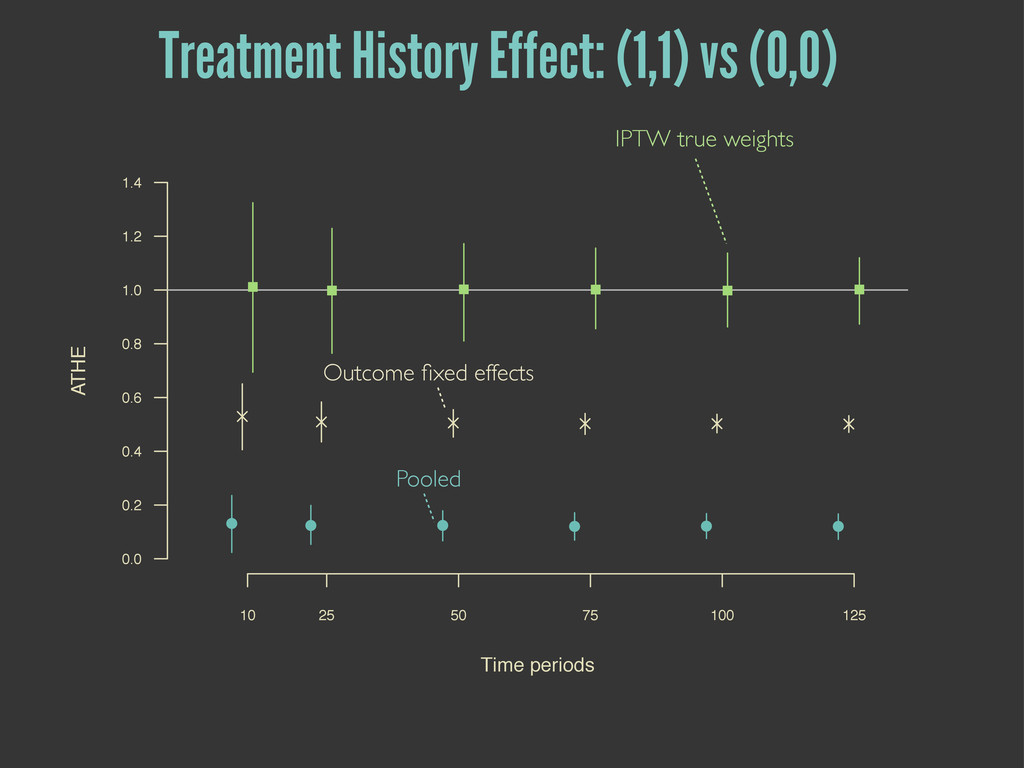 Pooled Outcome fixed effects IPTW true weights T...