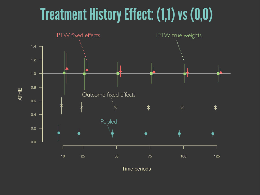 Pooled IPTW fixed effects Outcome fixed effects I...