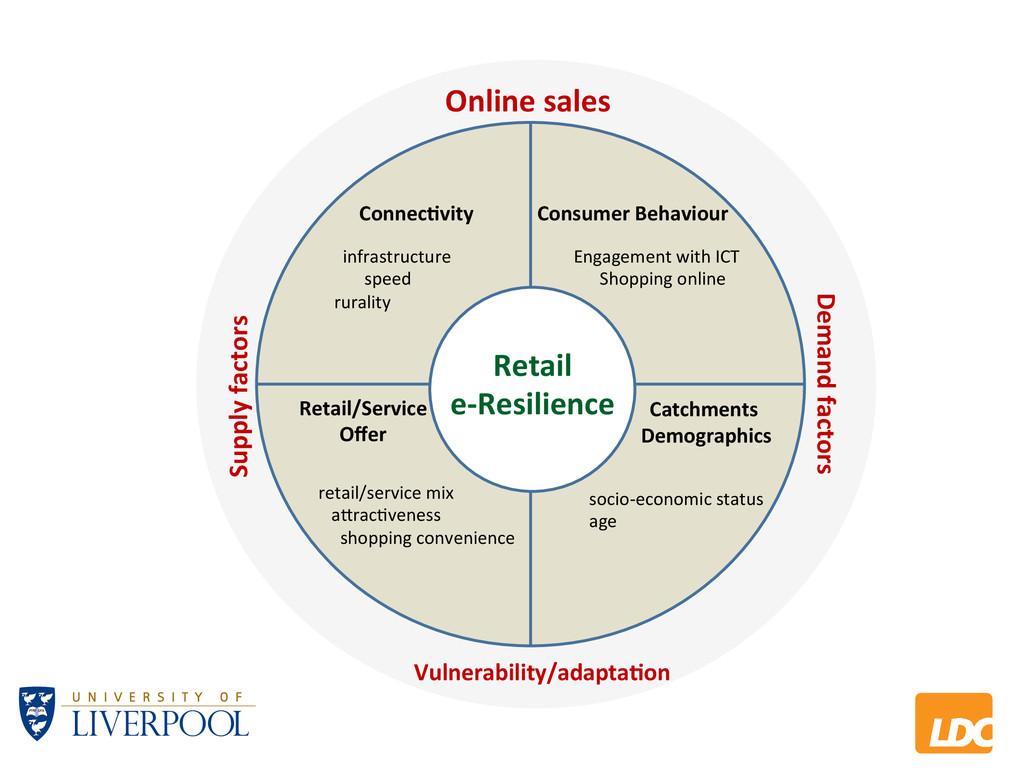 L LDC Online&sales& Supply&factors& Demand&fact...