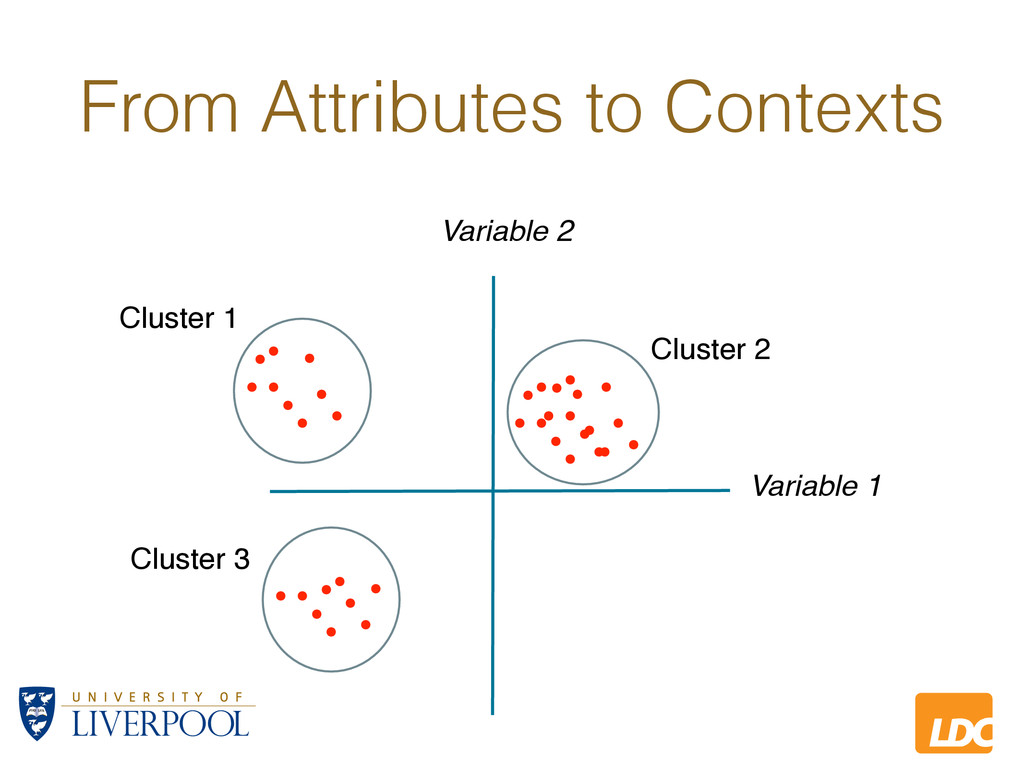 L LDC From Attributes to Contexts Variable 1 Va...