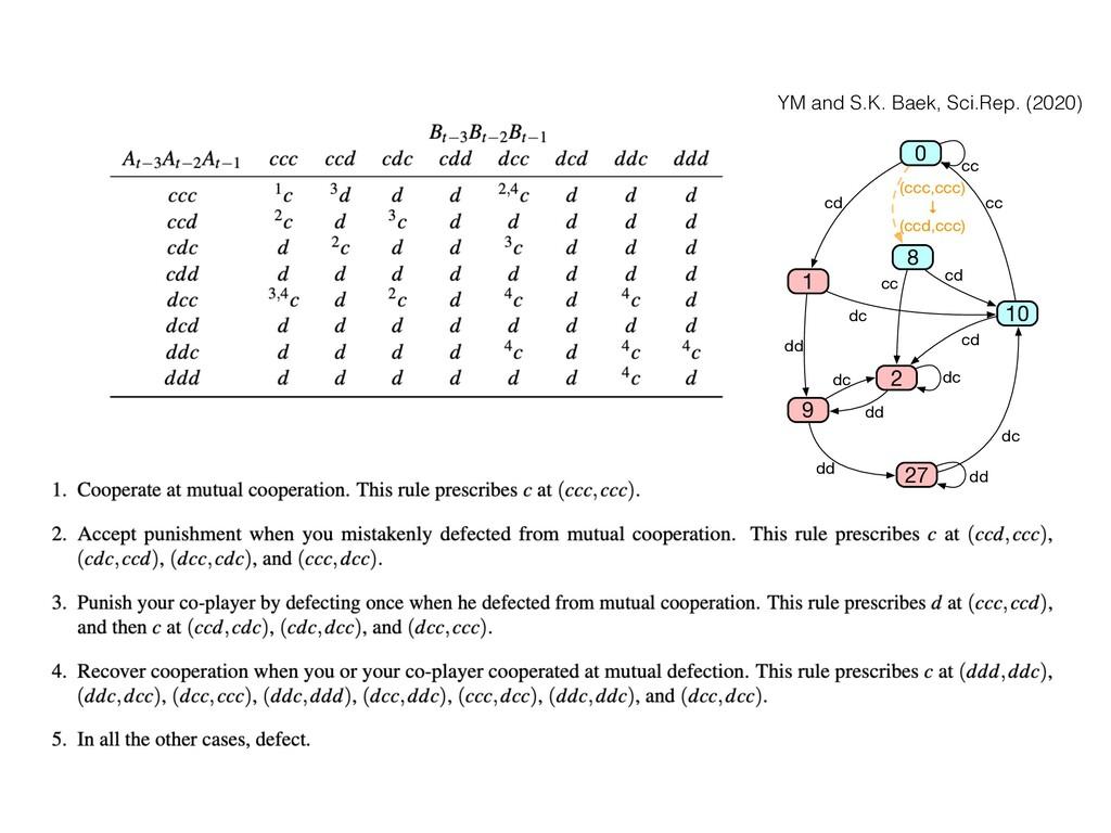 YM and S.K. Baek, Sci.Rep. (2020) 0 27 2 9 cc d...