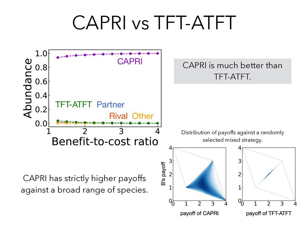 CAPRI vs TFT-ATFT CAPRI is much better than TFT...