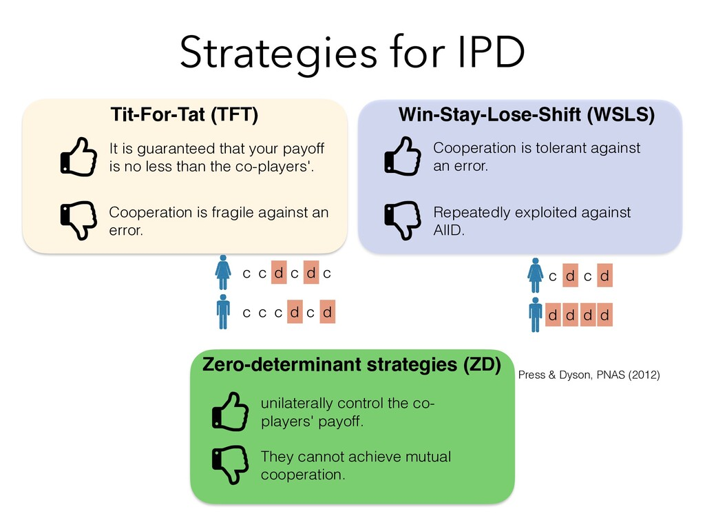 Strategies for IPD Tit-For-Tat (TFT) Win-Stay-L...