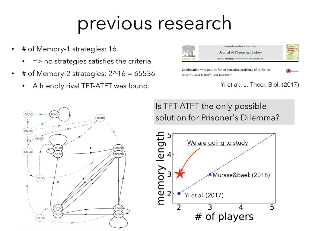 previous research • # of Memory-1 strategies: 1...
