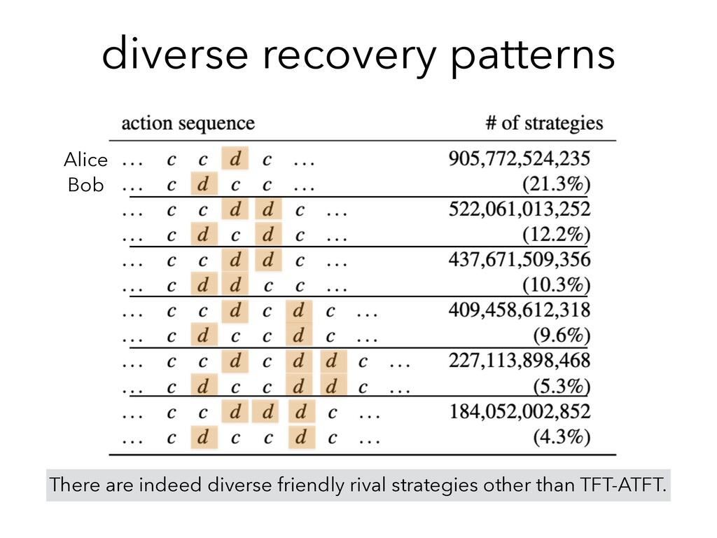 diverse recovery patterns There are indeed dive...