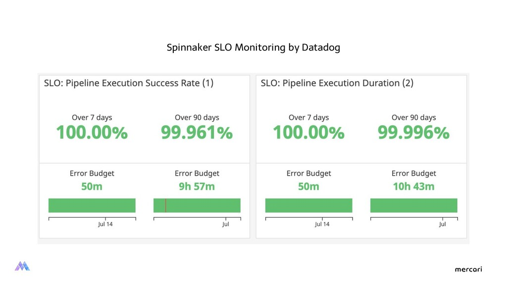 Spinnaker SLO Monitoring by Datadog