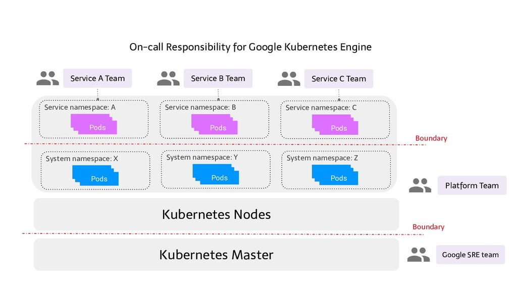 Kubernetes Master Service namespace: A On-call ...