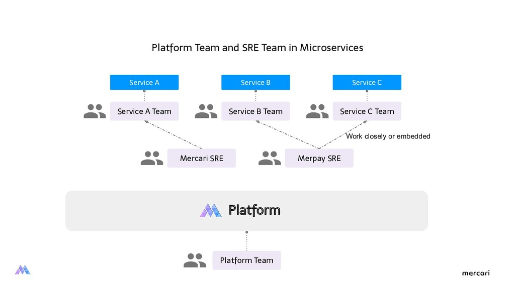 Service A Team Platform Team and SRE Team in Mi...