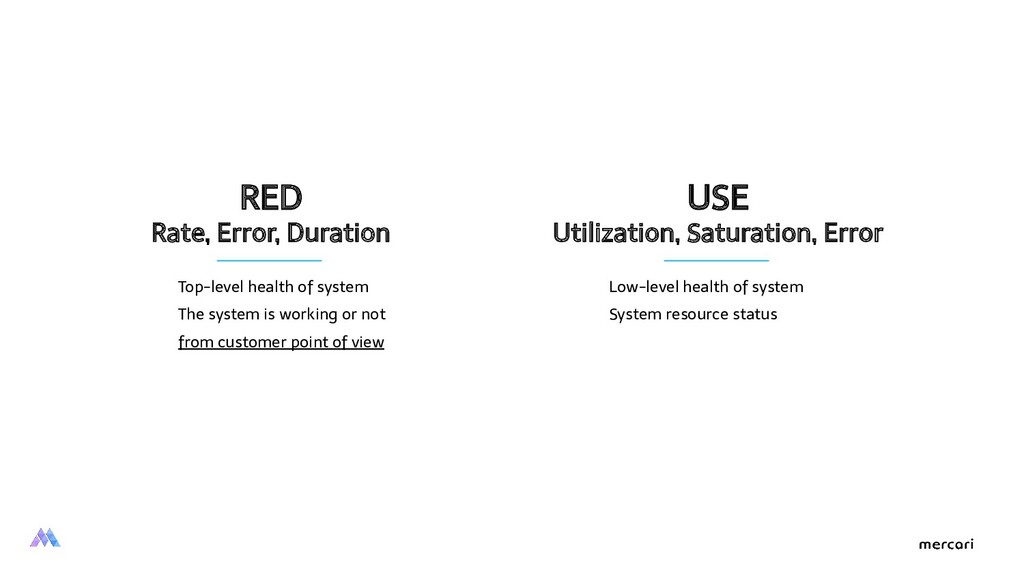 RED Rate, Error, Duration USE Utilization, Satu...