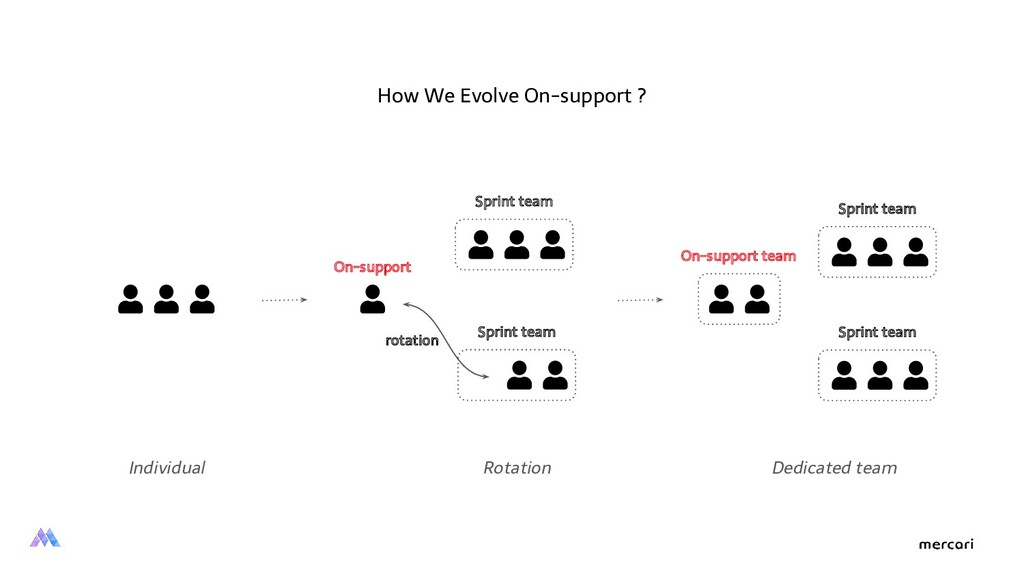 How We Evolve On-support ? Sprint team Sprint t...