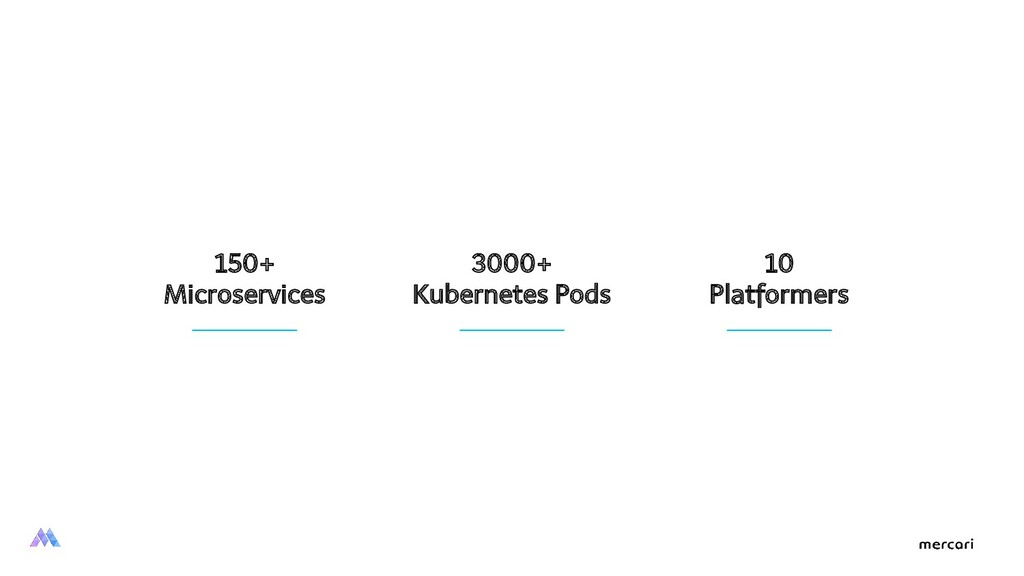 150+ Microservices 3000+ Kubernetes Pods 10 Pla...