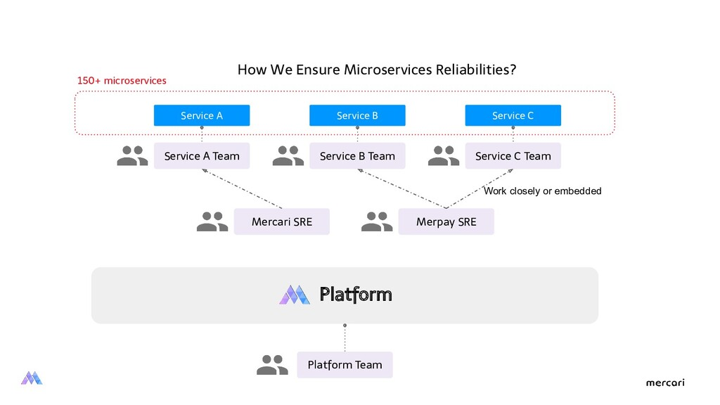 Platform Platform Team Service A Team Mercari S...