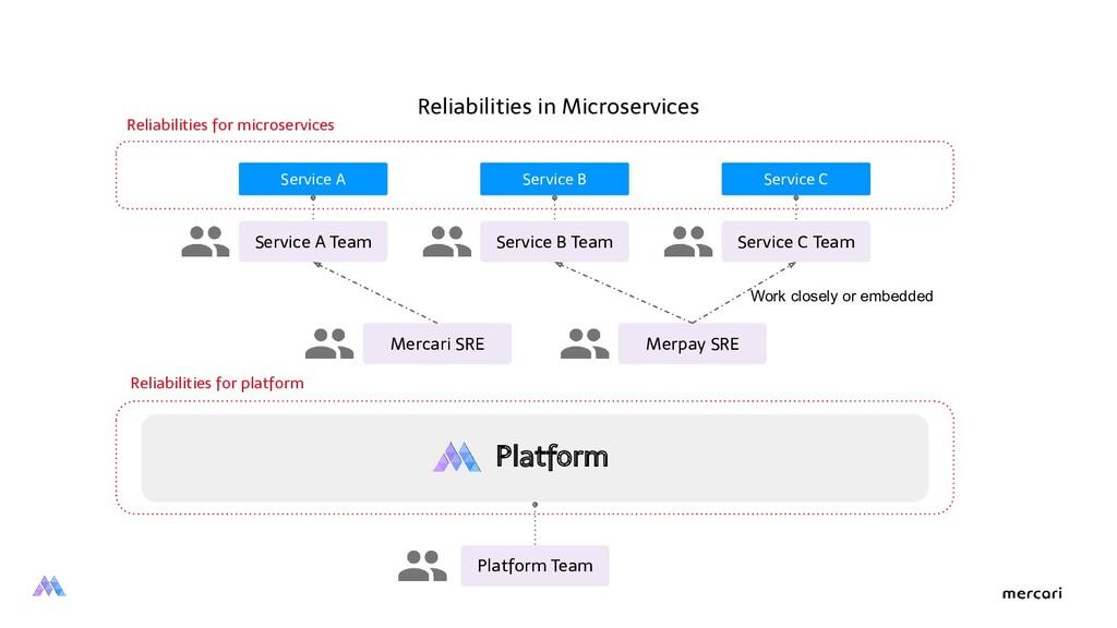 Platform Platform Team Service A Team Reliabili...