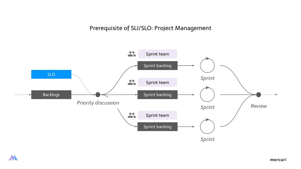 Sprint backlog Prerequisite of SLI/SLO: Project...