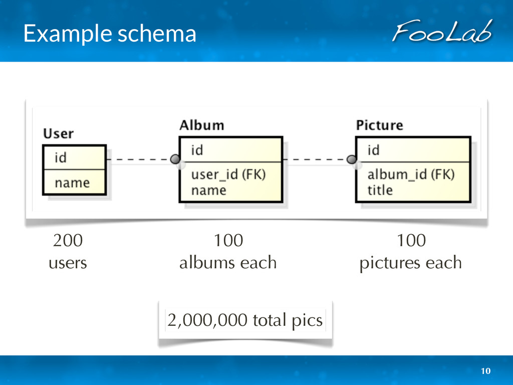 Example schema 10 200 users 100 albums each 100...