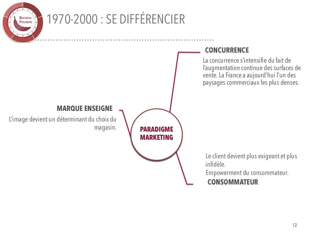 1970-2000 : SE DIFFÉRENCIER CONCURRENCE La conc...