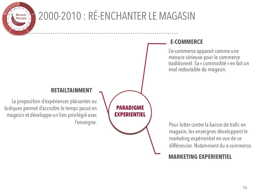 2000-2010 : RÉ-ENCHANTER LE MAGASIN E-COMMERCE ...