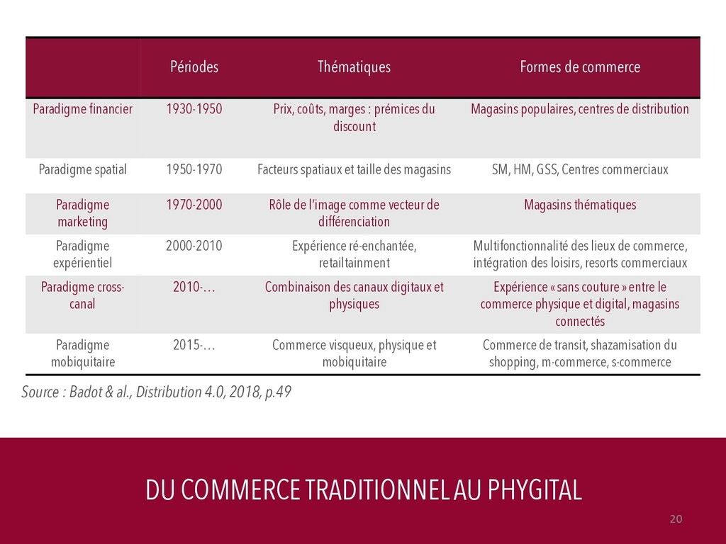 DU COMMERCE TRADITIONNEL AU PHYGITAL 20 Période...