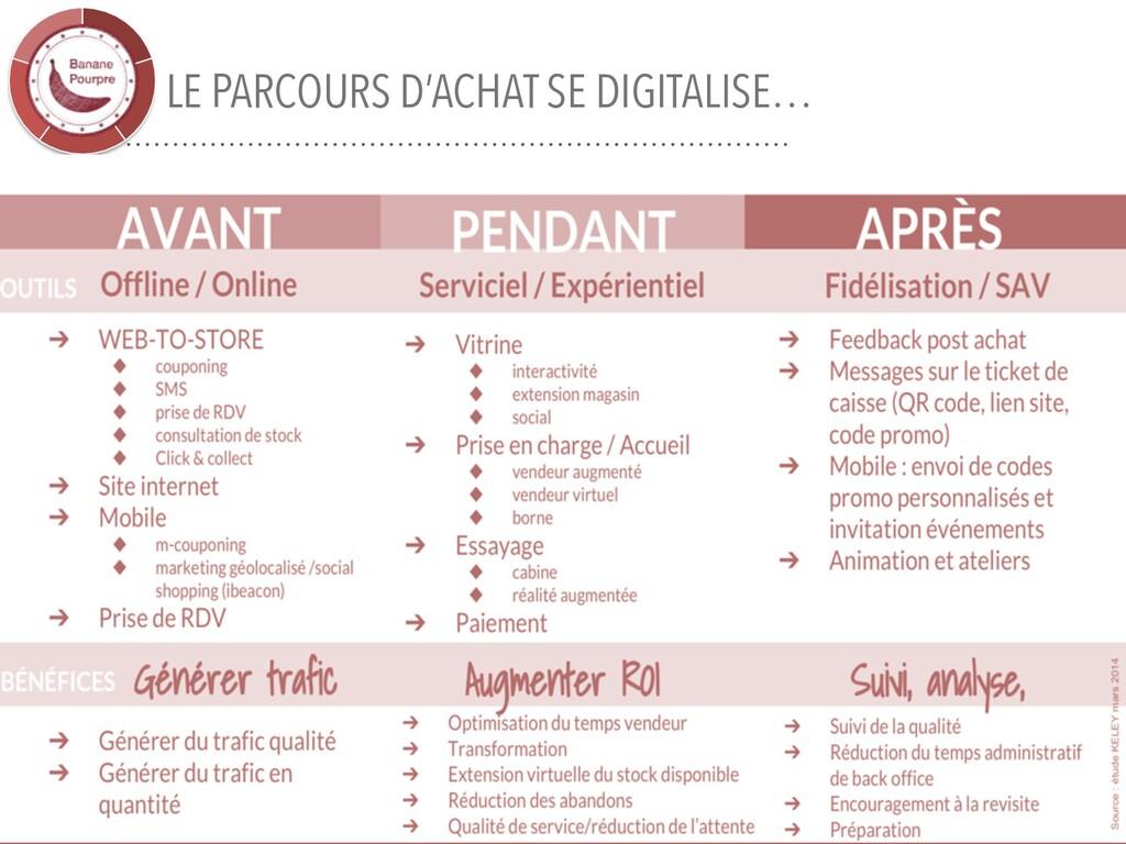 LE PARCOURS D'ACHAT SE DIGITALISE… 31