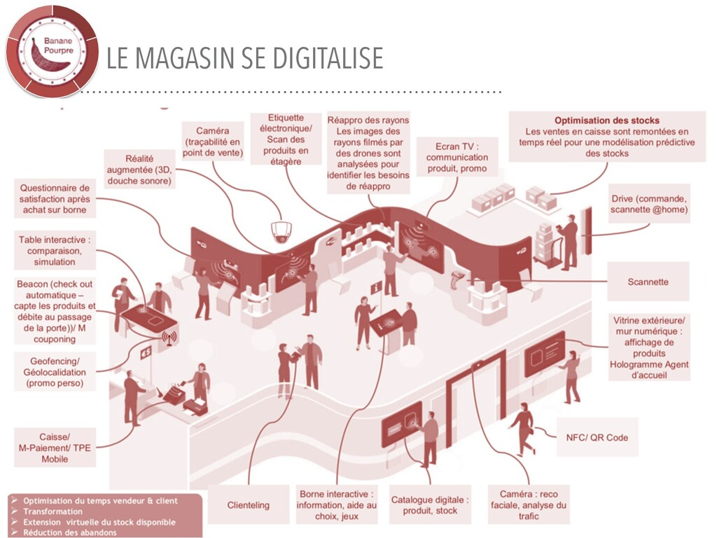 LE MAGASIN SE DIGITALISE 33