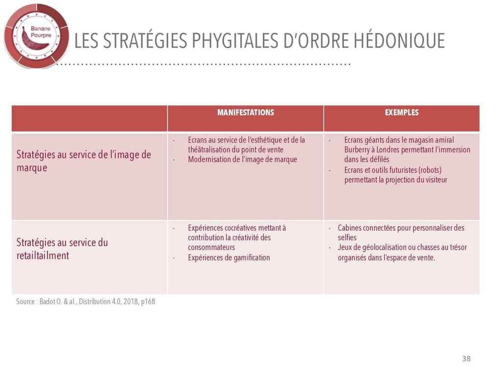 LES STRATÉGIES PHYGITALES D'ORDRE HÉDONIQUE 38 ...