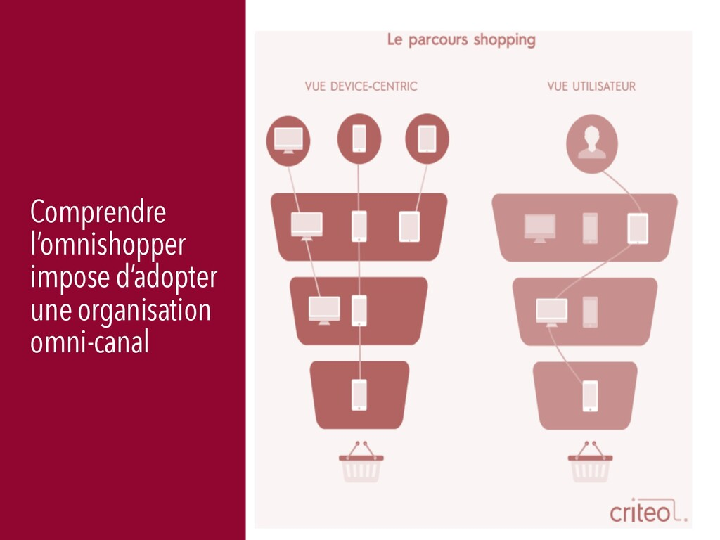 41 Comprendre l'omnishopper impose d'adopter un...
