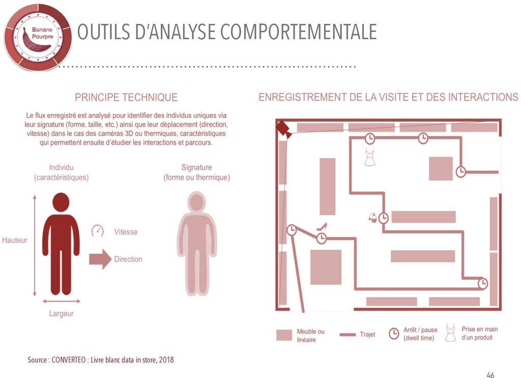 OUTILS D'ANALYSE COMPORTEMENTALE Source : CONVE...