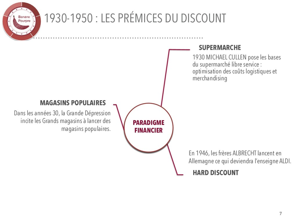 1930-1950 : LES PRÉMICES DU DISCOUNT SUPERMARCH...