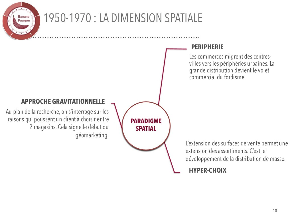 1950-1970 : LA DIMENSION SPATIALE PERIPHERIE Le...