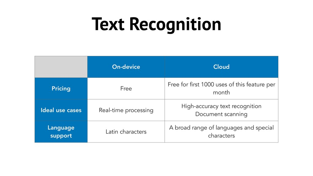 Text Recognition On-device Cloud Pricing Free F...