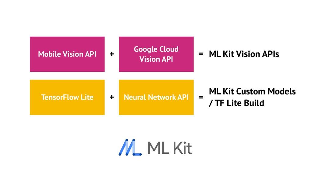 Mobile Vision API TensorFlow Lite Neural Networ...