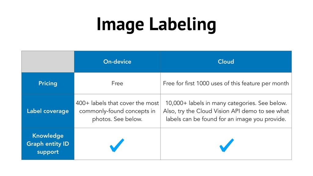 Image Labeling On-device Cloud Pricing Free Fre...