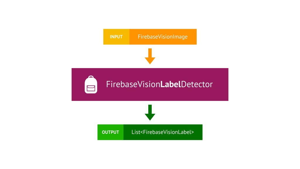 FirebaseVisionLabelDetector FirebaseVisionImage...