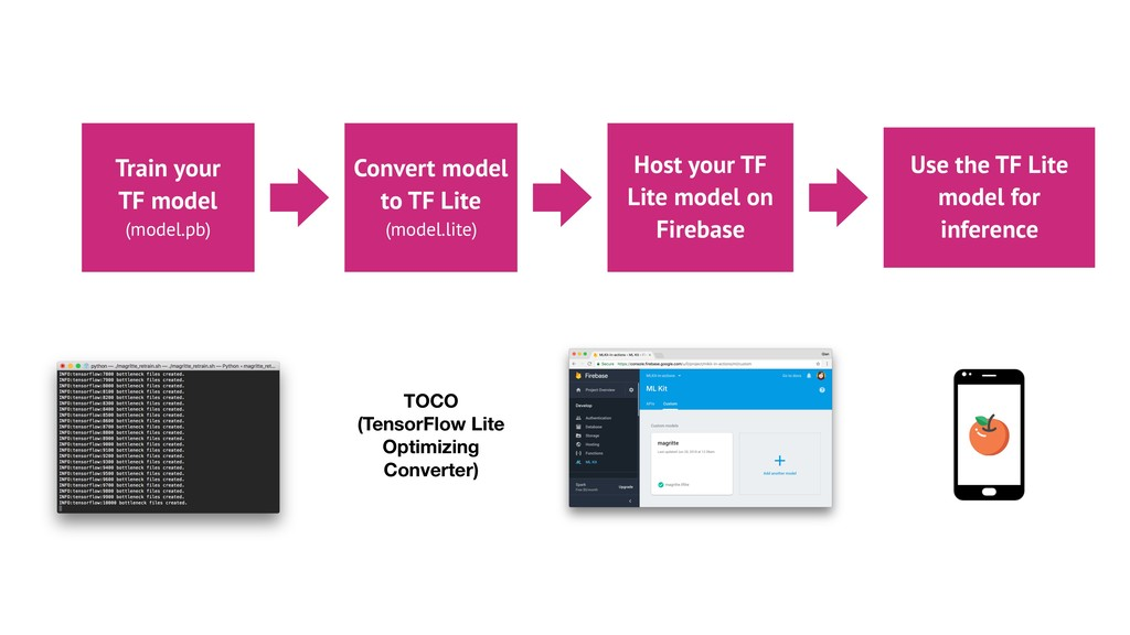 Convert model to TF Lite (model.lite) Host your...