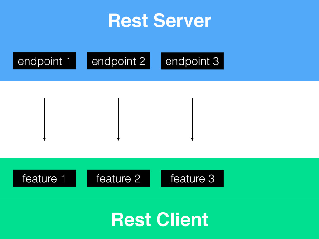 Rest Client Rest Server endpoint 2 feature 2 en...