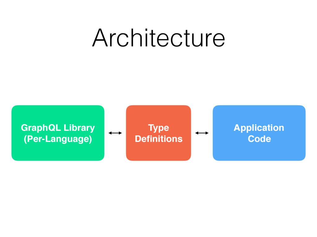 Architecture GraphQL Library (Per-Language) Ty...