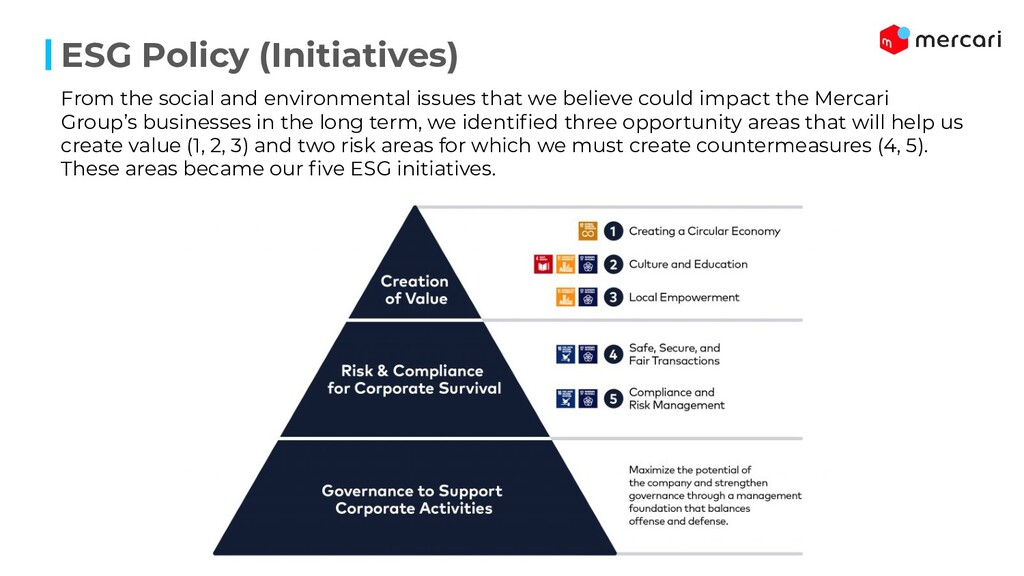 ESG Policy (Initiatives) From the social and en...