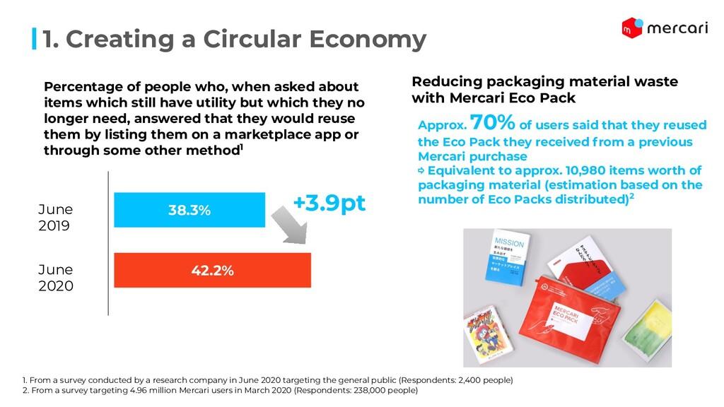 1. Creating a Circular Economy 38.3% 42.2% Perc...