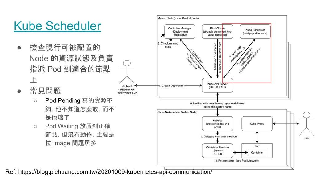 ● 檢查現行可被配置的 Node 的資源狀態及負責 指派 Pod 到適合的節點 上 ● 常見問...
