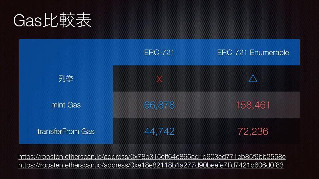 Gasൺֱද ERC-721 ERC-721 Enumerable ྻڍ ☓ ˚ mint G...