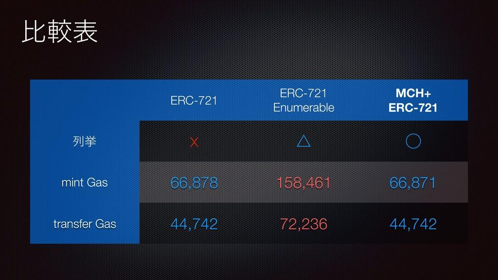 ൺֱද ERC-721 ERC-721 Enumerable MCH+ ERC-721 ྻڍ ...