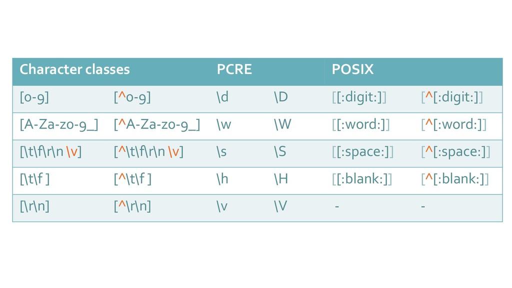 Character classes PCRE POSIX [0-9] [^0-9] \d \D...