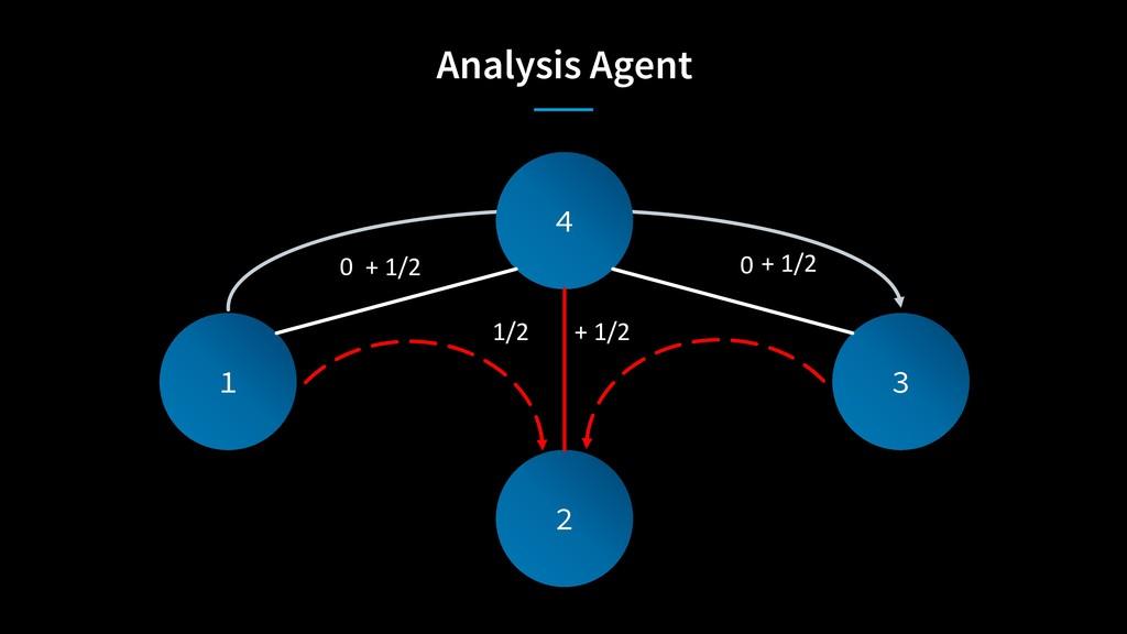 Analysis Agent 4 2 1 3 0 0 + 1/2 1/2 + 1/2 + 1/2