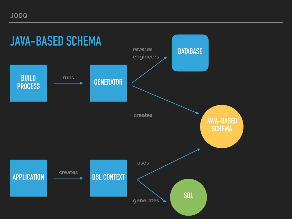 JOOQ JAVA-BASED SCHEMA BUILD 