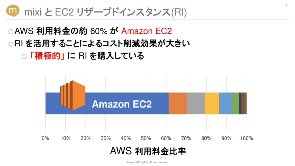 ○AWS 利用料金の約 60% が Amazon EC2 ○RI を活用することによるコスト削...