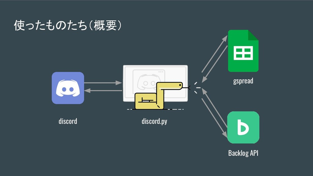 discord.py discord gspread Backlog API 使ったものたち(...