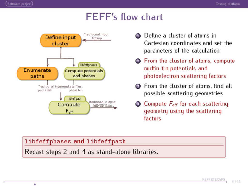 Software project Testing platform FEFF's flow ch...
